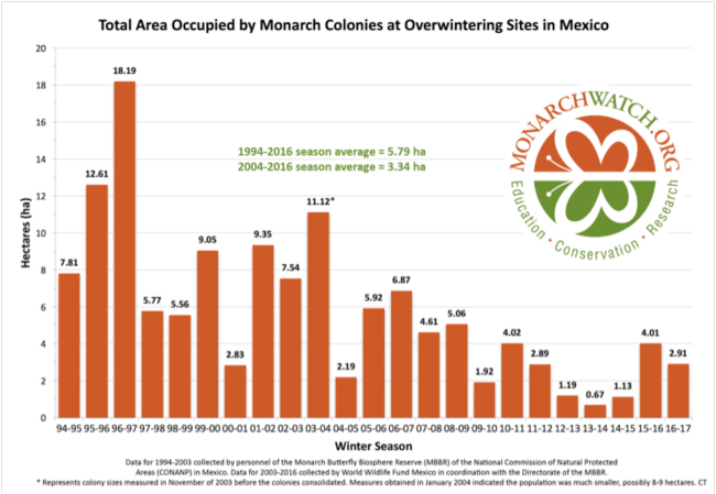 Monarch population trends based on area occupied by overwintering colonies in Mexico. Source: Monarch Watch Blog, 11 February 2017.